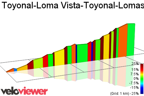2D Elevation profile image for Toyonal-Loma Vista-Toyonal-Lomas Cantadas