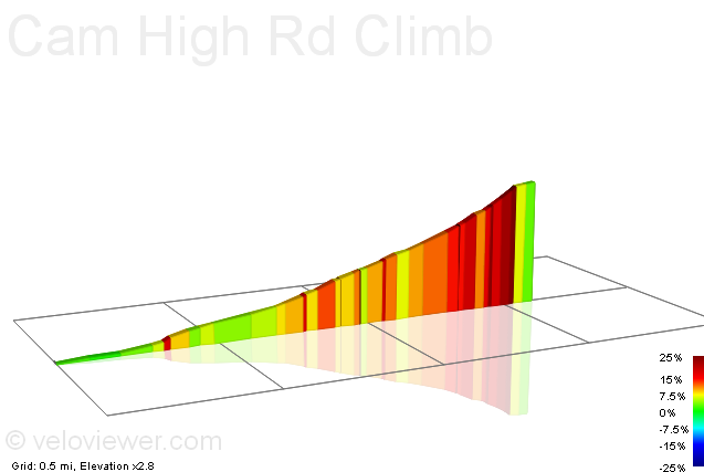 2D Elevation profile image for Cam High Rd Climb