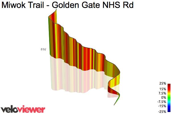 3D Elevation profile image for Miwok Trail - Golden Gate NHS Rd