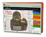 Nikon D7000 inBrief Laminated  Card