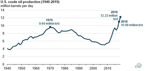 2019-US-oil3.png#asset:10084