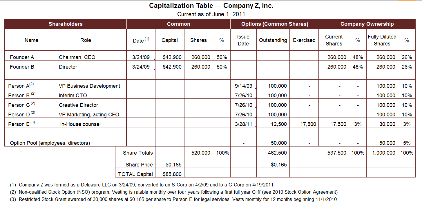 Cap Table Exle Capography Cap Table Management Service For