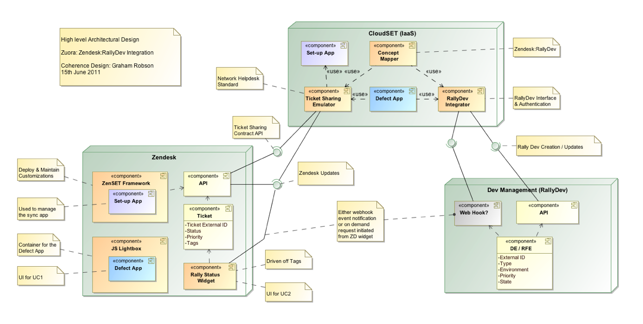 Zendesk - Rally Software Integration Widget
