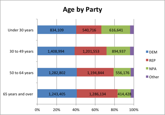 Age by Party