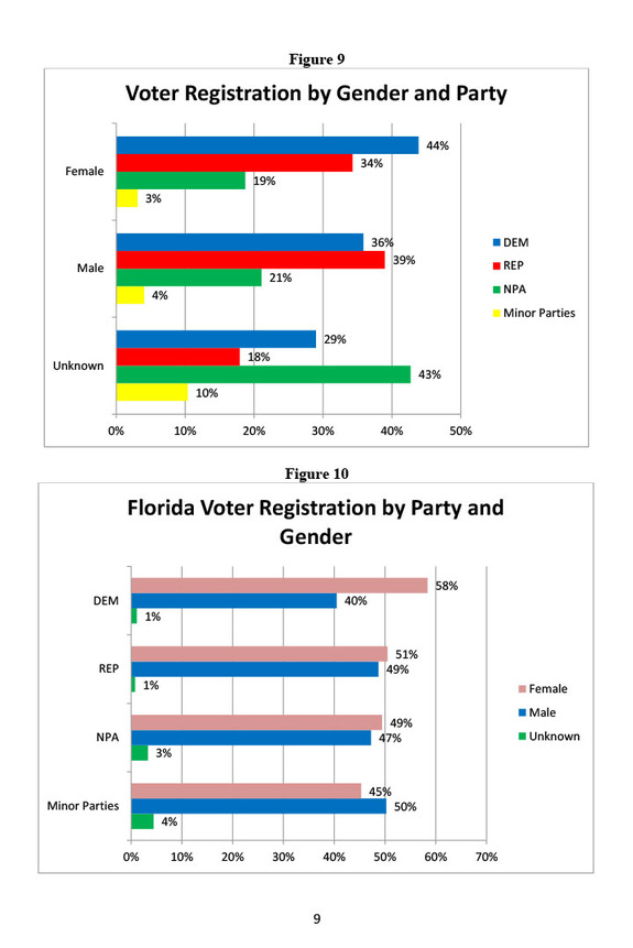 Florida Universities Map.Who And Where Are Floridas Democrats And Republicans