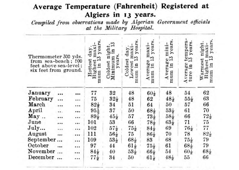 Temperature in Algeria and Tunisia