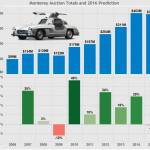 2016 Monterey Car Week Auction Prediction