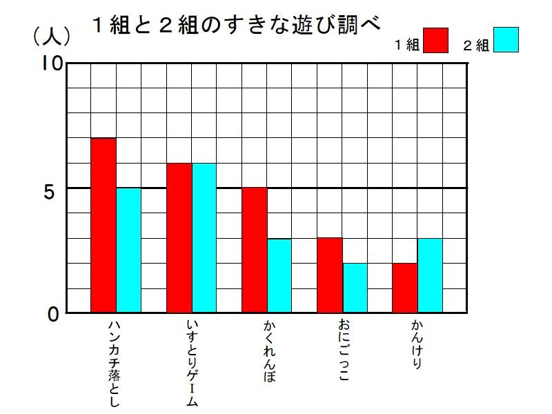 1%e7%b5%84%e3%81%a82%e7%b5%84%e3%81%ae%e5%a5%bd%e3%81%8d%e3%81%aa%e9%81%8a%e3%81%b3(%e8%a4%87%e6%95%b0%e3%81%ae%e3%82%b0%e3%83%a9%e3%83%95_)_p2_7valiso0_