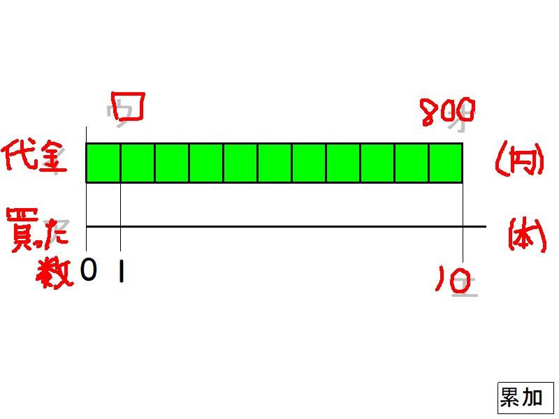 %e2%96%a1%e3%82%92%e4%bd%bf%e3%81%a3%e3%81%9f%e5%bc%8f(%e3%81%8b%e3%81%91%e7%ae%97%e3%81%ae%e9%96%a2%e4%bf%822_%e7%b4%af%e5%8a%a0%e3%81%a8%e5%80%8d%e3%81%ae%e3%82%a4%e3%83%a1%e3%83%bc%e3%82%b8)_p1_7qltx940_