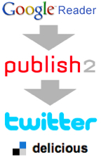 google-reader-publish2-twitter-delicious