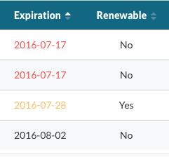 Expiration Date & Renewability