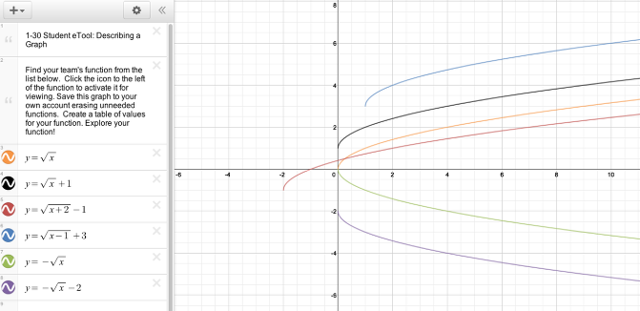 Graphs when they are all open!