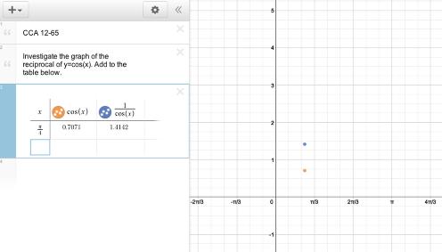 Explore the reciprocal of the cosine graph.