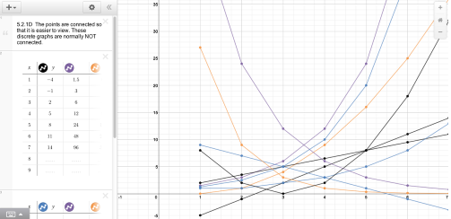 Each table is associated with 5 graphs. Click on each table to view additional columns.