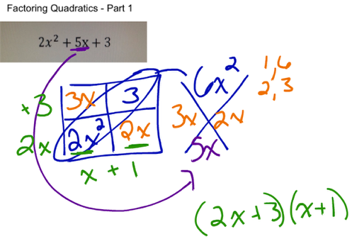 Use the information for factoring.