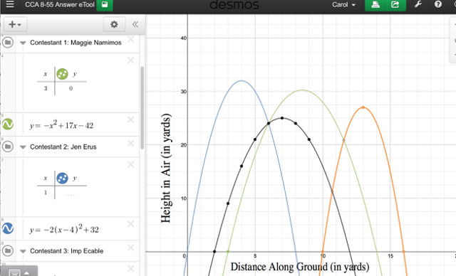 View graphs and tables for the four contestants.