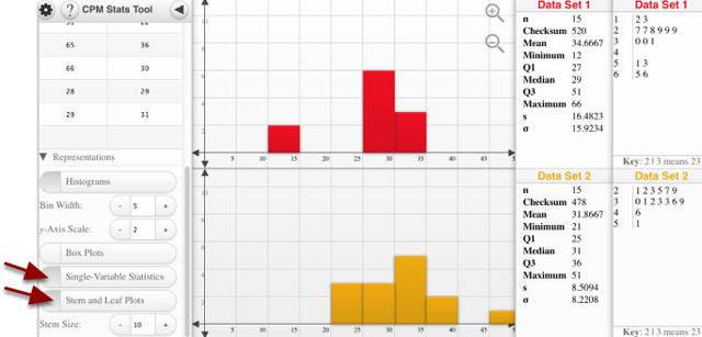 Single-Variable Statistics or the Stem and leaf Plots: