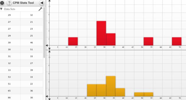 CPM Data Representations: