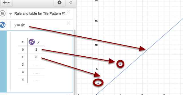 When completing the table, data points appear on the graph. The function will appear as it is typed.