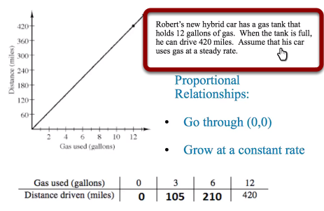 Proportional Relationships in a Situation: