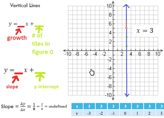 Graphing Lines: Part 5 -- Horizontal & Vertical Lines