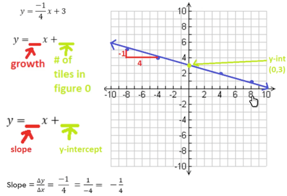 Graphing Lines: Part 3 -- Fractional Slopes
