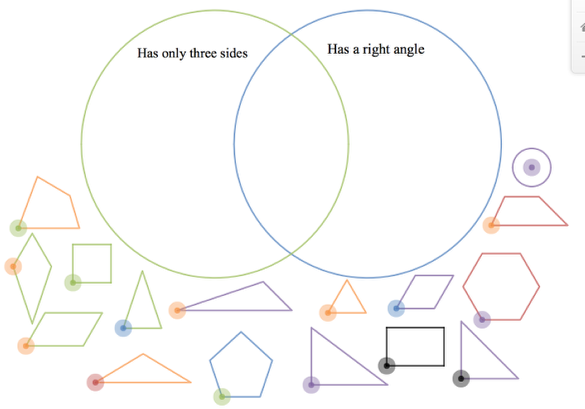 Venn Diagram B:
