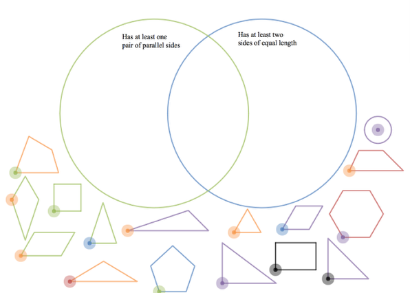 Venn Diagram A: