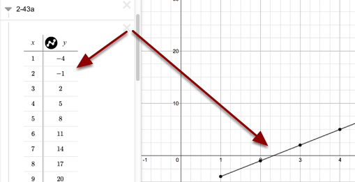 For each of the 10 parts, complete the table. The graph will be on the right.