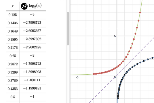 Add the points by reversing the x- and y-values.