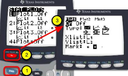 Turn on the Stat Plot. Press [2nd] [Stat Plot]. Press 'Enter'. Press 'Enter' again to turn Plot 1 on.