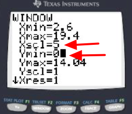 Go to [WINDOW] to reset the x-scale or to eliminate viewing the y-axis.