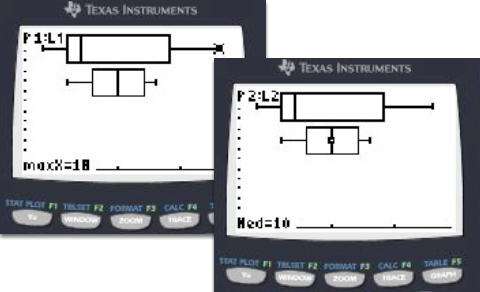 Go to [ZOOM] [Stat] or [ZOOM] 9. Use the [TRACE] button and the arrow keys to view data in the box plots. Use the down arrow key to get to the 2nd Box Plot.