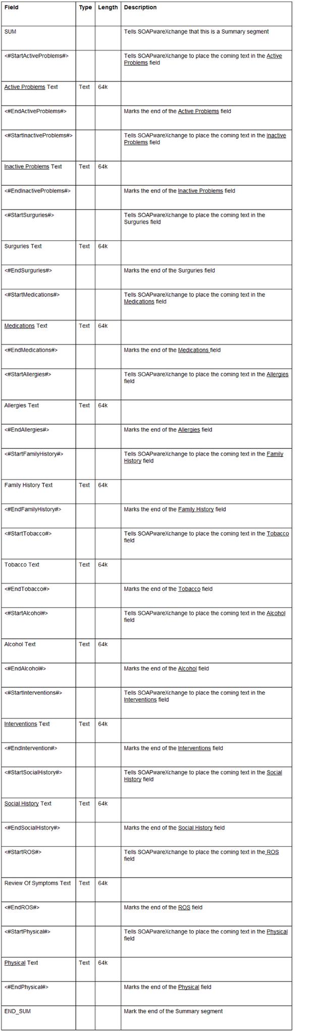 Chart Summary Format