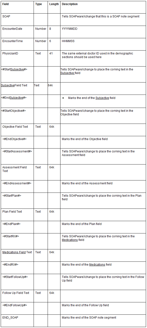 SOAPnote Format