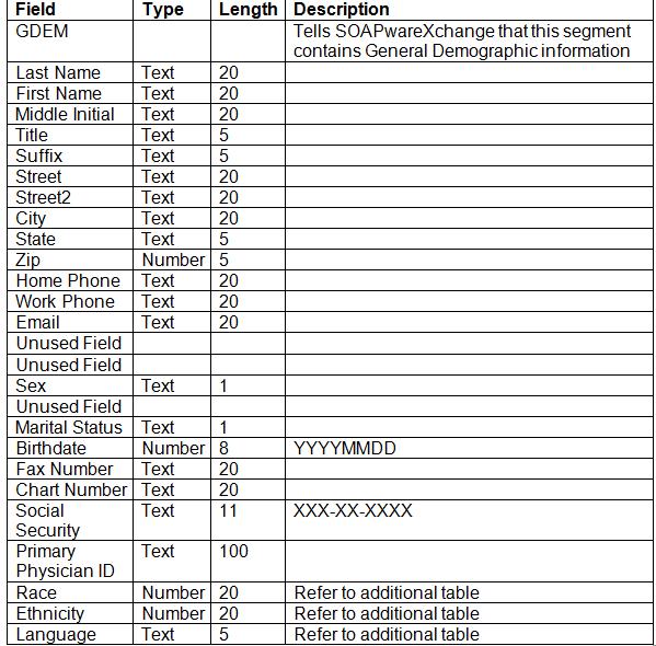 Demographics Export From SOAPware®