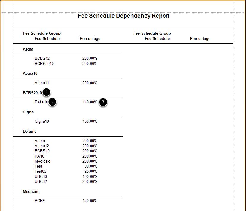 Dependency Report Sample