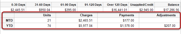 MTD/YTD Units, Charges, Payments and Adjustments