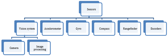 Types of supported sensors