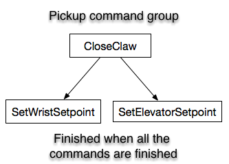 When do command groups finish?