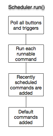 The Scheduler.run method: the command life cycle