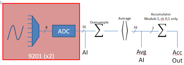 Analog System Diagram
