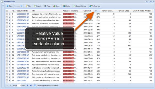 Relative Value Index