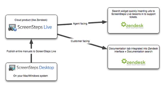 ScreenSteps Live Integrations with Zendesk
