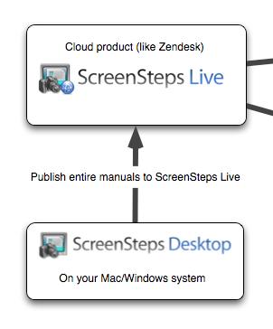 ScreenSteps Live