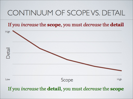 Balance scope and detail and you will create better help articles