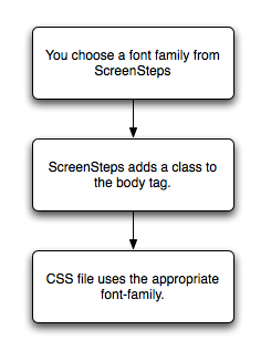 How ScreenSteps Handles Fonts for HTML Templates