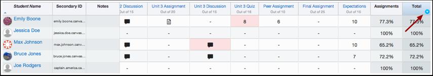 Find Total Column in the Gradebook