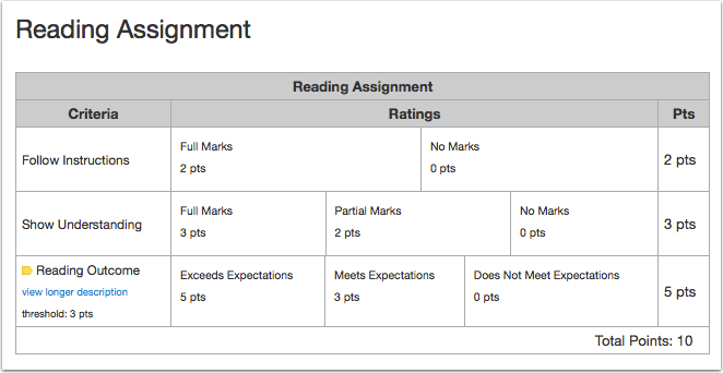 When would I use a Rubric?