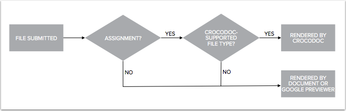 View Process for Crocodoc and Document Previewer